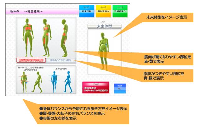 姿勢分析総合結果